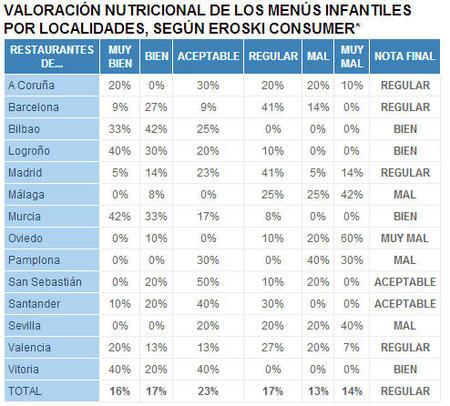 Valoración nutricional menús infantiles