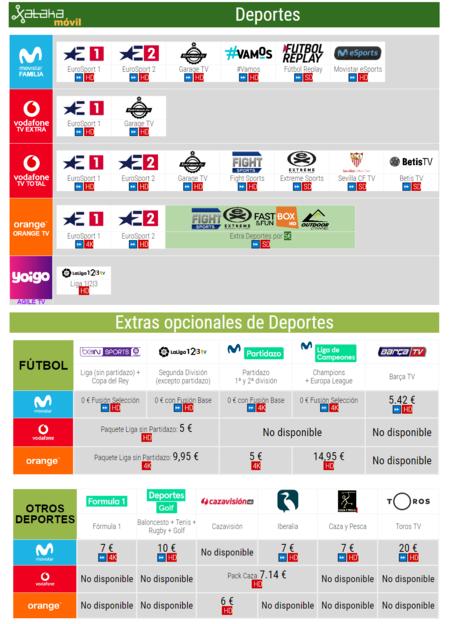 Comparativa Canales De Pago De Deportes Con Movistar Vodafone Orange Yoigo Noviembre 2018