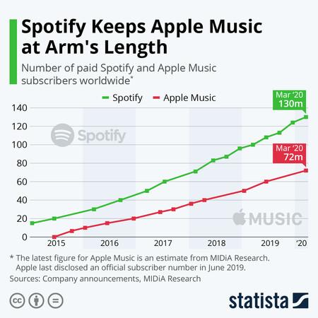 Comparación de suscriptores de Spotify y Apple Music.