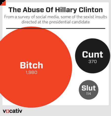 Vocative Chart