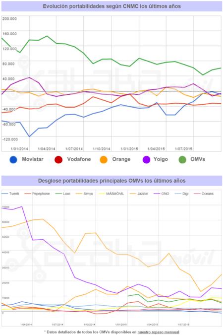 Resultados Cnmc Octubre gráficas