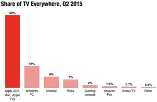 El secreto está en la diversidad: 6 de cada 10 canales de TV de pago se ven desde un dispositivo Apple