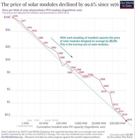Precio Energia Solar