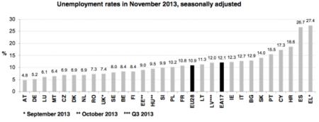 El desempleo se mantiene estable en Europa