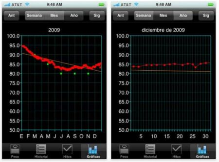 Probamos Weight Control, para ver la evolución del peso en el iPhone o iPod Touch