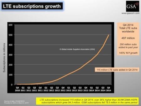 Los usuarios de 4G ya crecen más rápido que los usuarios de 3G  a nivel mundial