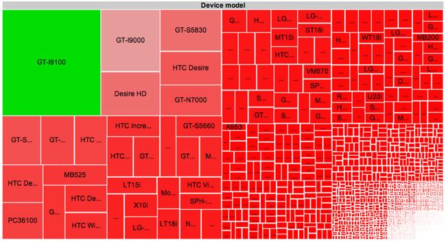 Fragmentación de Android por terminales