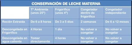 Tabla Conservacion Leche Materna