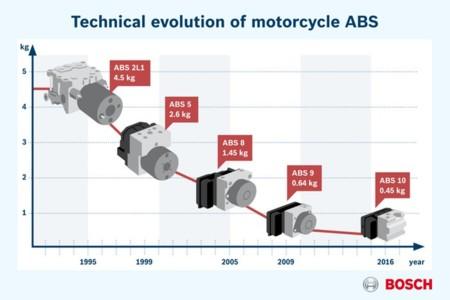 Bosch Sistemas Moto Abs10
