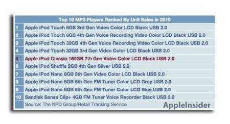 ¿Es el fin del iPod classic? Parece poco probable con sus ventas
