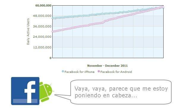 Facebook para Android se sitúa por delante de la versión para iPhone