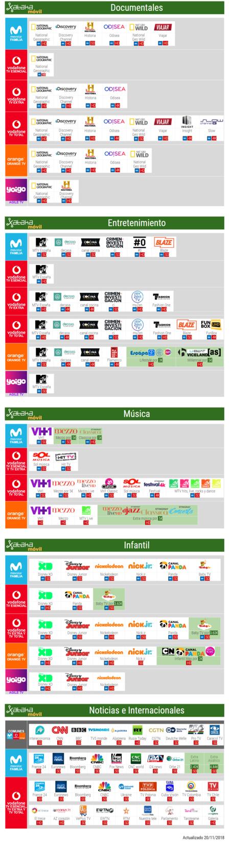 Comparativa Canales De Pago Infantiles Musica Noticias Con Movistar Vodafone Orange Yoigo Noviembre 2018 Octubre 2018