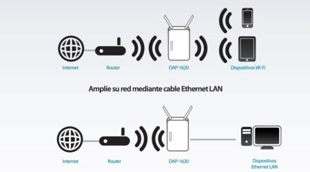 Posibilidades de conexión del DAP-1620