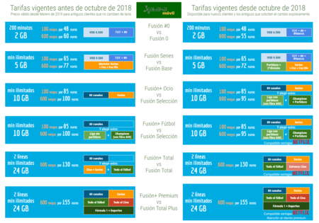 Comparativa Tarifas Movistar Fusion 2019