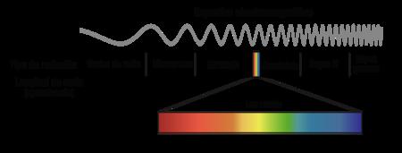 Espectro Total