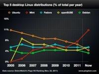 Ubuntu Linux está perdiendo popularidad mientras Mint le gana terreno