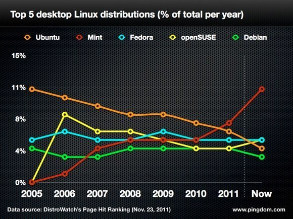 grafico linux