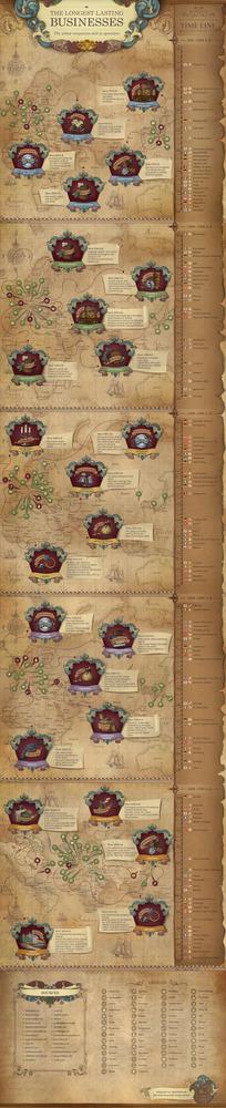 Los negocios más antiguos del mundo: 126 firmas con más de dos siglos (infografía)