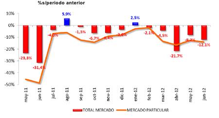 Las matriculaciones de turismos siguen cayendo en junio