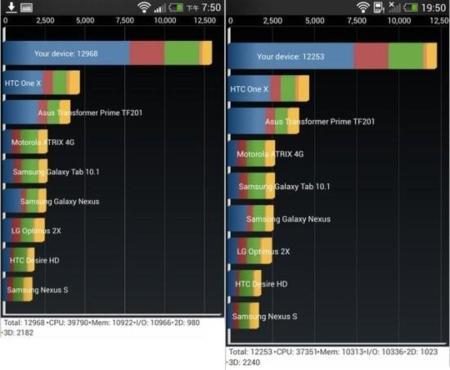 HTC Butterfly S vs. HTC One