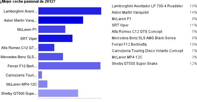 Resultados votaciones mejor coche pasional 2012