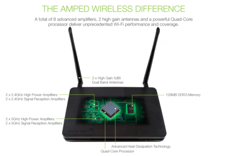 Este router de Amped Wireless con tecnología MU-MIMO llega con hambre de tráfico de datos