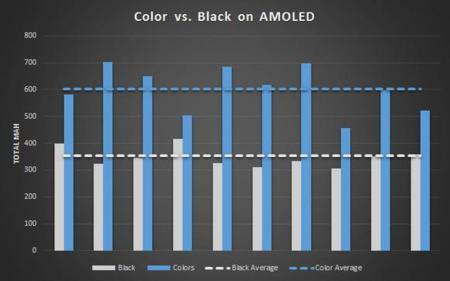 Amoled Power Chart 100525418 Large 2