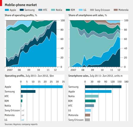 Apple domina su sector, no siempre fue así