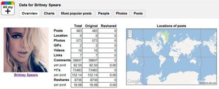 AllMy+, un interesante servicio de estadísticas para Google+