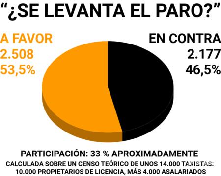 Votacion Taxistas Barcelona