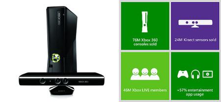 Los números de Xbox 360: 76 millones de consolas, 46 millones de cuentas en Xbox Live