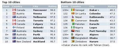 Las mejores y peores ciudades para vivir 2010