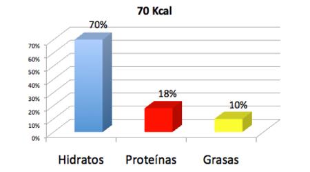 nutrientes-gazpacho