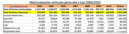 1,9 millones de vehículos de gama alta y lujo matriculados en España desde el 2004
