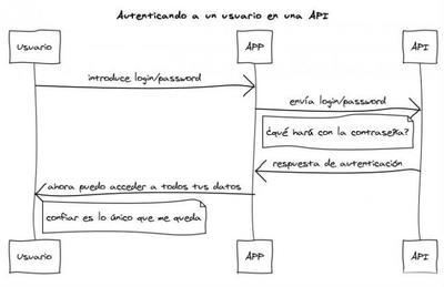 ¿Por qué las APIs no deberían usar el modelo de autenticación login/password?