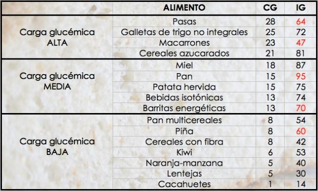 Carga glucémica