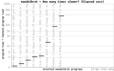 Benchmarks de algoritmos en distintos lenguajes: ¿Cuál es más rápido?