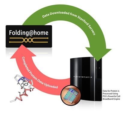 Folding@Home en PS3