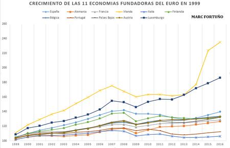 Crecimiento 11 Euro