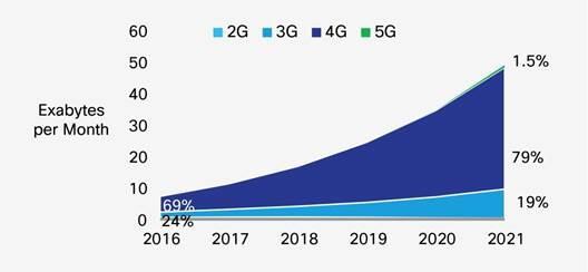 Previsión de crecimiento del uso de datos celulares inclusive 2021 según Cisco. El 5G solo supondrá un 1,5% del tráfico total en 2021.