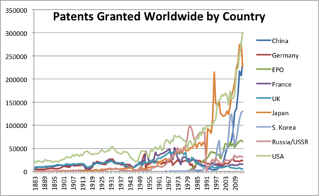 Patents By Country