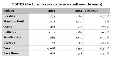 Facturación Inditex 2015