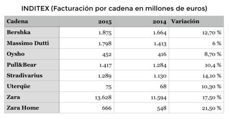 Facturación Inditex 2015