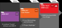 """""""K12"""" será el núcleo ARM diseñado por AMD"""