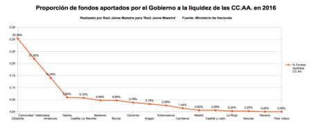 Proporcion Fondos Aportados Gobierno A La Liquidez De Las Ccaa