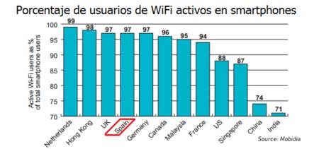 usuarios WiFi
