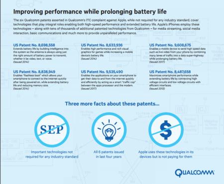 Patentes de Qualcomm que Apple infringe supuestamente
