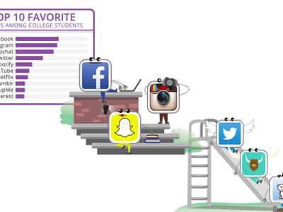 Facebook Messenger y Snapchat, de capa caída entre los universitarios
