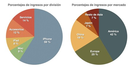 resultados apple