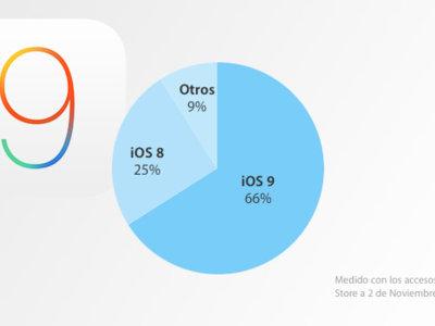 iOS 9 ya está instalado en dos de cada tres dispositivos móviles de Apple